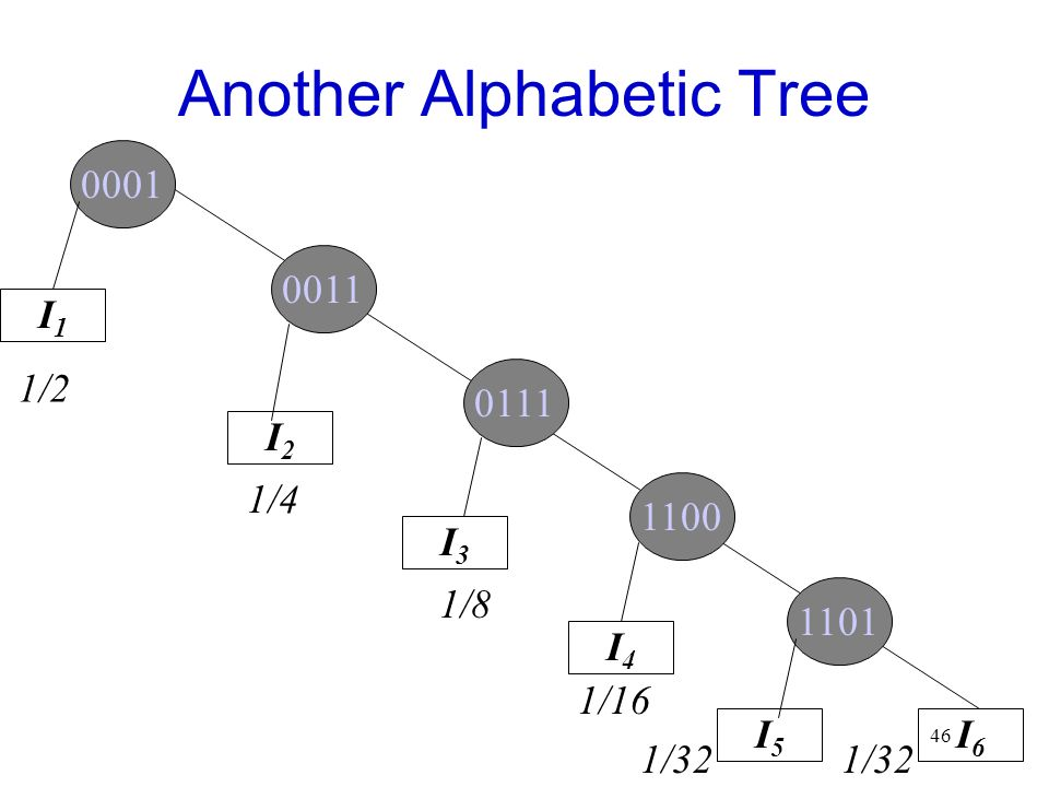 46 0001 Another Alphabetic Tree I1I1 I2I2 I5I5 I3I3 I4I4 I6I6 0111 0011 1100 1101 1/2 1/4 1/8 1/16 1/32