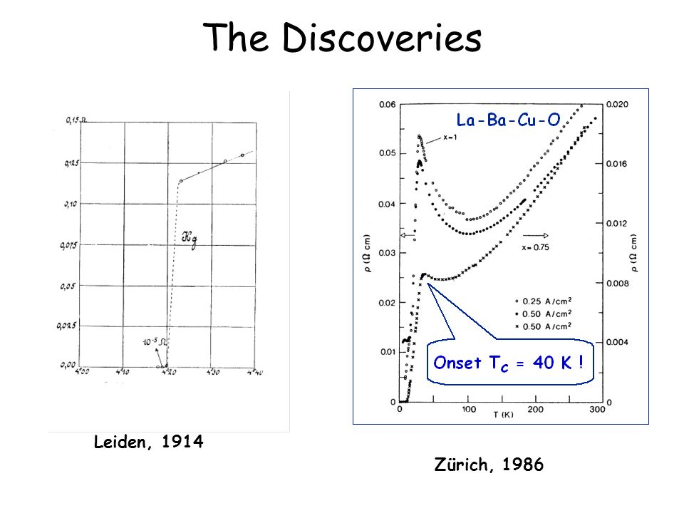 The Discoveries Leiden, 1914 Zürich, 1986