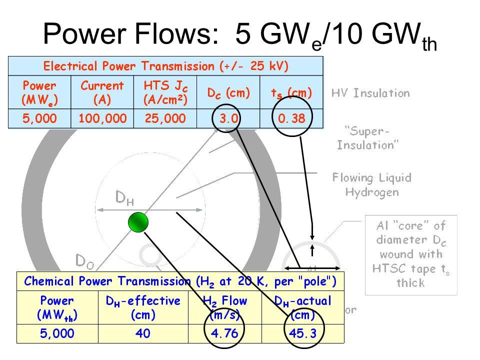 Power Flows: 5 GW e /10 GW th
