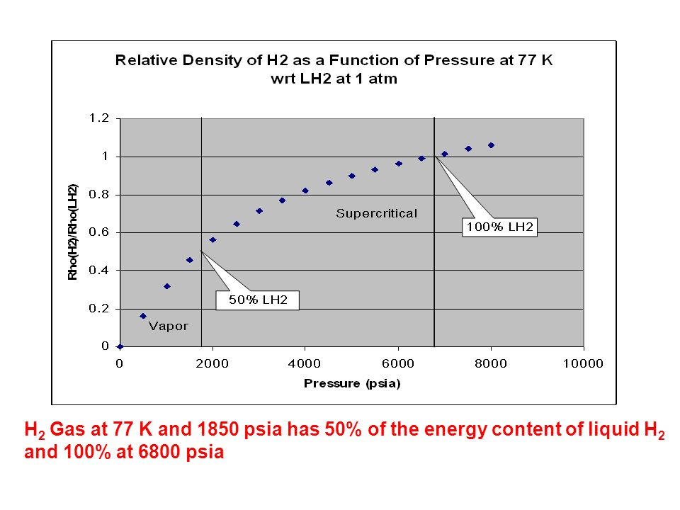 H 2 Gas at 77 K and 1850 psia has 50% of the energy content of liquid H 2 and 100% at 6800 psia