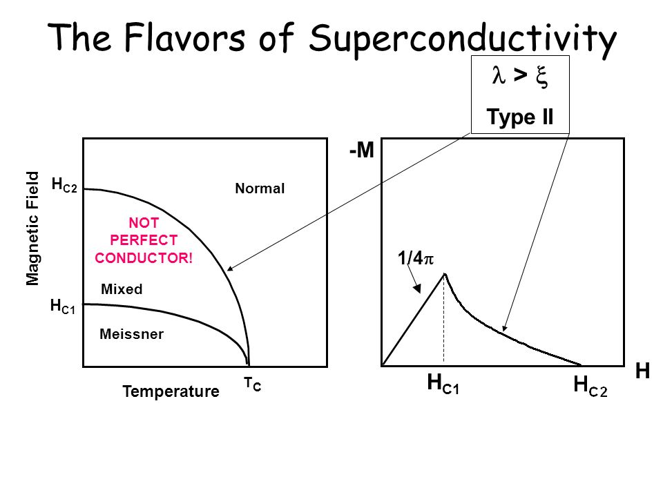 The Flavors of Superconductivity 1/4 H C1 H -M Meissner H C1 Normal TCTC Temperature Magnetic Field H C2 Mixed > Type II NOT PERFECT CONDUCTOR!