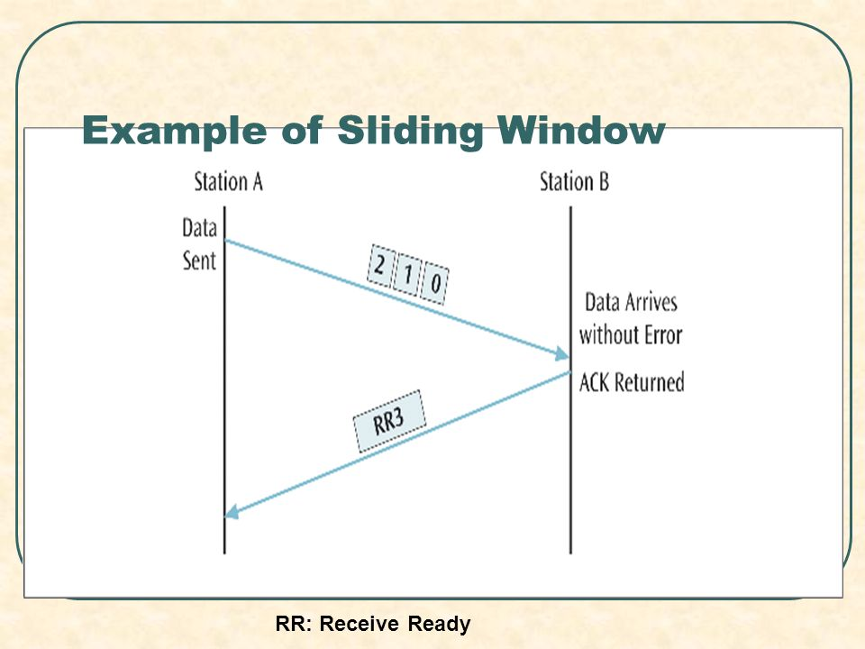 Example of Sliding Window RR: Receive Ready