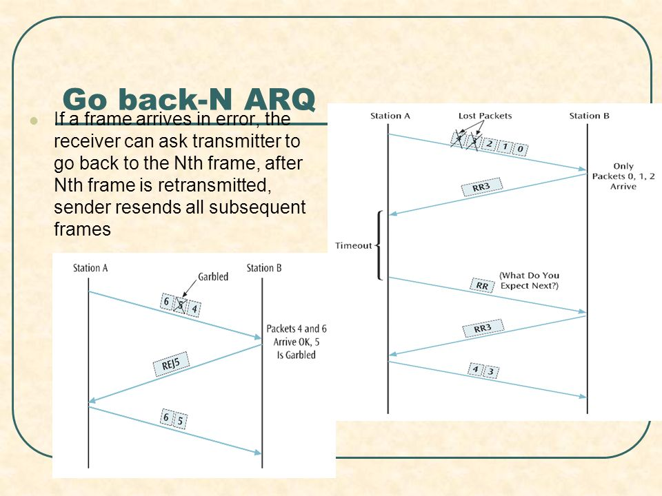 Go back-N ARQ If a frame arrives in error, the receiver can ask transmitter to go back to the Nth frame, after Nth frame is retransmitted, sender resends all subsequent frames