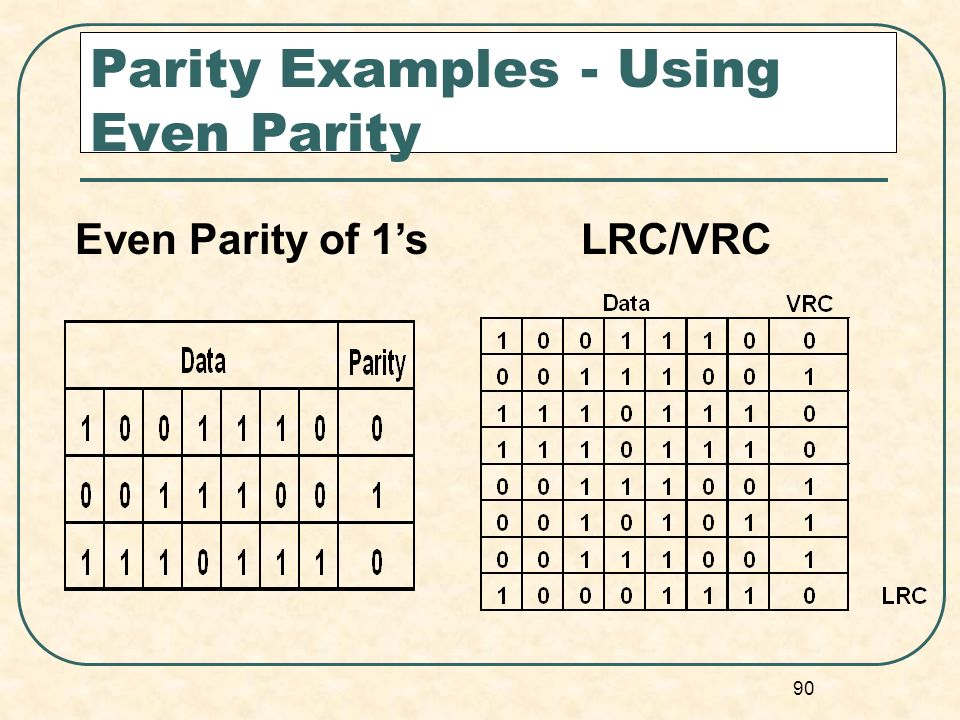 90 Parity Examples - Using Even Parity Even Parity of 1sLRC/VRC