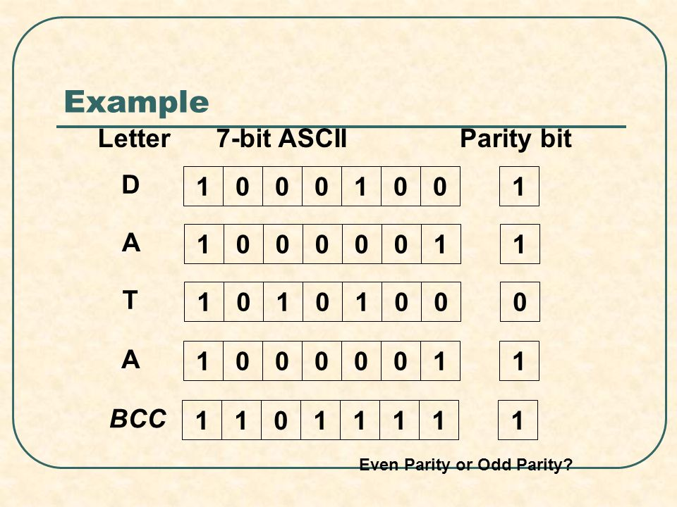 Example 10001001 D 10000011 A 10101000 T 10000011 A Letter7-bit ASCIIParity bit 11011111 BCC Even Parity or Odd Parity?