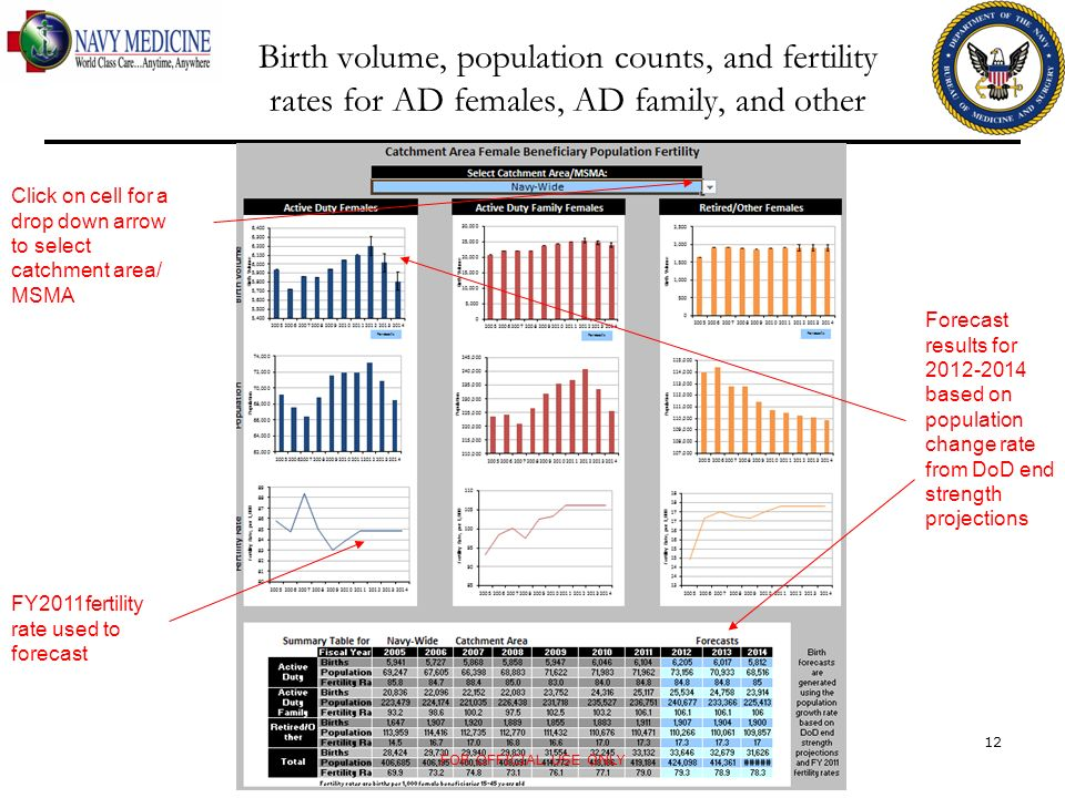 Birth volume, population counts, and fertility rates for AD females, AD family, and other FOR OFFICIAL USE ONLY 12 Click on cell for a drop down arrow to select catchment area/ MSMA Forecast results for based on population change rate from DoD end strength projections FY2011fertility rate used to forecast