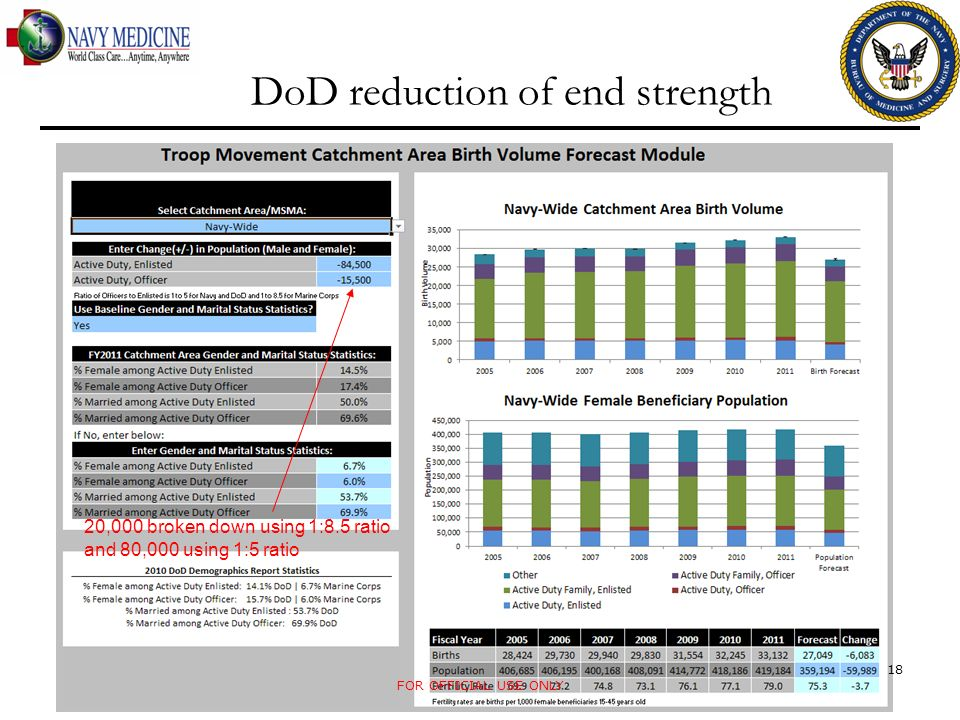 DoD reduction of end strength FOR OFFICIAL USE ONLY 18 20,000 broken down using 1:8.5 ratio and 80,000 using 1:5 ratio