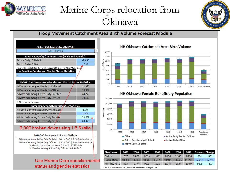 Marine Corps relocation from Okinawa FOR OFFICIAL USE ONLY 19 9,000 broken down using 1:8.5 ratio Use Marine Corp specific marital status and gender statistics
