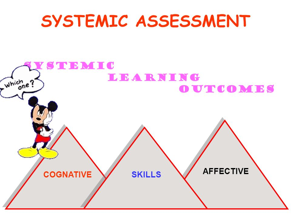 SYSTEMIC ASSESSMENT SYSTEMIC LEARNING OUTCOMES COGNATIVE COGNATIVE AFFECTIVE SKILLS