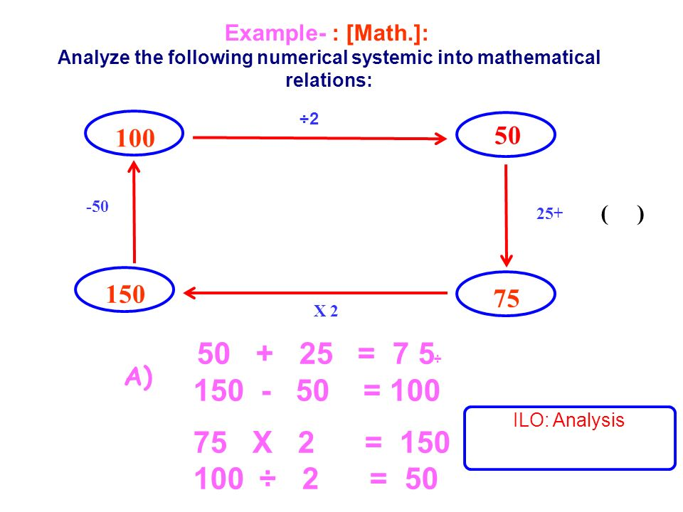 ( ) 100 50 -50 2÷ 25+ X 2 150 75 Example- : [Math.]: Analyze the following numerical systemic into mathematical relations: ÷ 50 + 25 = 7 5 150 - 50 = 100 75 X 2 = 150 2 = 50÷ 100 A) ILO: Analysis