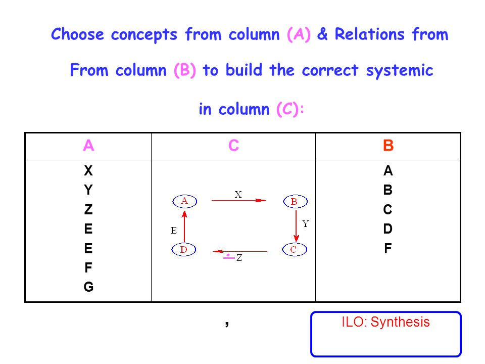 Choose concepts from column (A) & Relations from From column (B) to build the correct systemic in column (C):.,., ABCDFABCDF XYZEEFGXYZEEFG BCA ILO: Synthesis