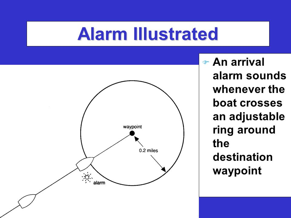 Alarm Illustrated F An arrival alarm sounds whenever the boat crosses an adjustable ring around the destination waypoint