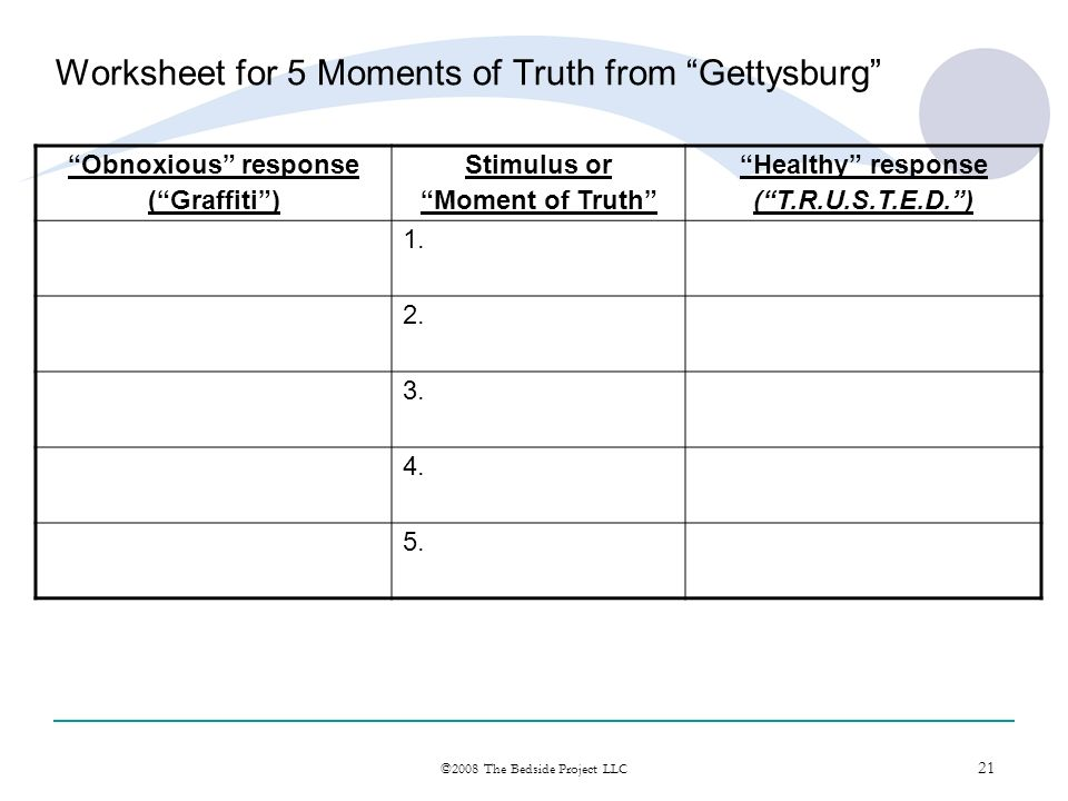 21 ©2008 The Bedside Project LLC Worksheet for 5 Moments of Truth from Gettysburg Obnoxious response (Graffiti) Stimulus or Moment of Truth Healthy re