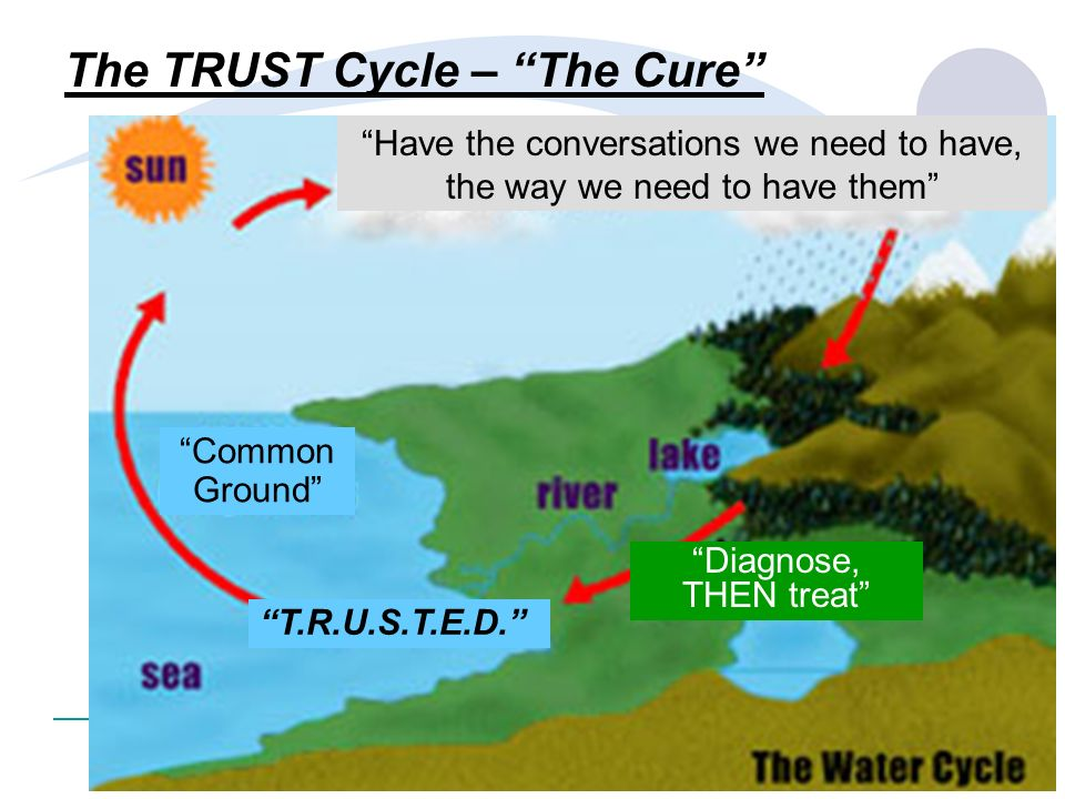 6 ©2008 The Bedside Project LLC The TRUST Cycle – The Cure Common Ground Have the conversations we need to have, the way we need to have them Diagnose
