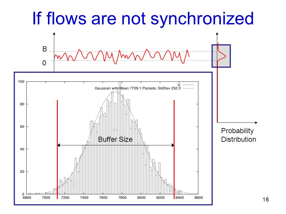 16 If flows are not synchronized Probability Distribution Buffer Size B 0