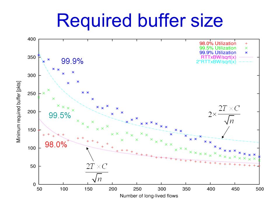 19 Required buffer size 99.9% 98.0% 99.5% 2×2×