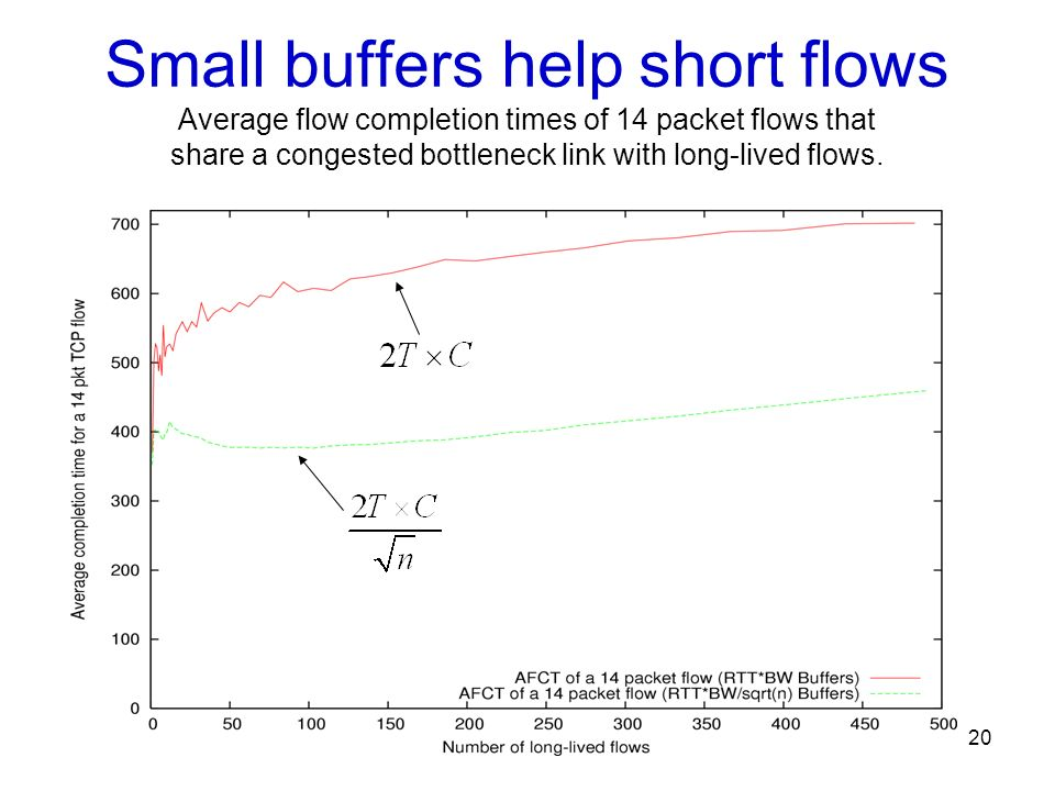 20 Small buffers help short flows Average flow completion times of 14 packet flows that share a congested bottleneck link with long-lived flows.