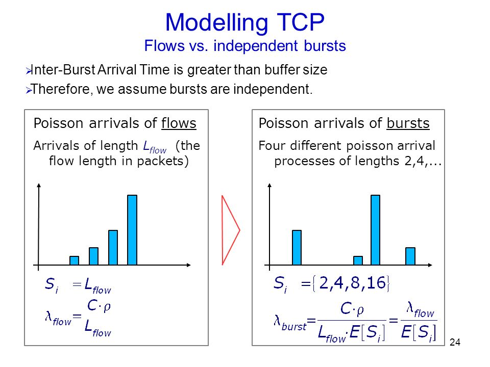 24 Modelling TCP Flows vs. independent bursts Inter-Burst Arrival Time is greater than buffer size Therefore, we assume bursts are independent. Poisso