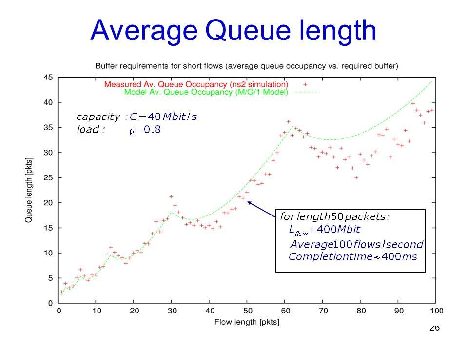 26 Average Queue length