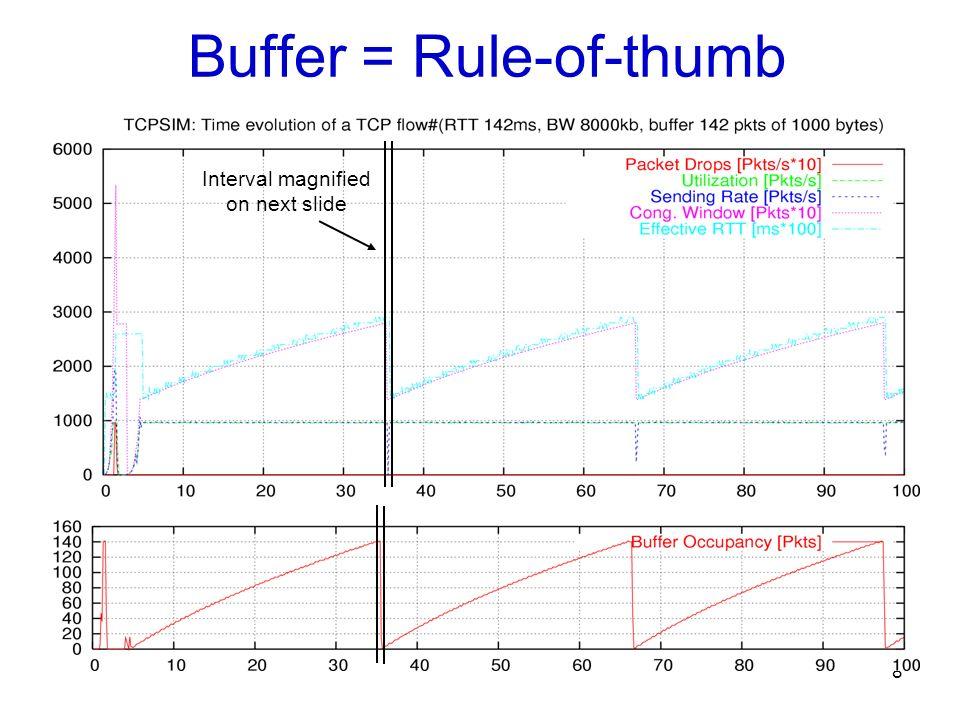 9 Microscopic TCP Behavior When sender pauses, buffer drains one RTT Drop