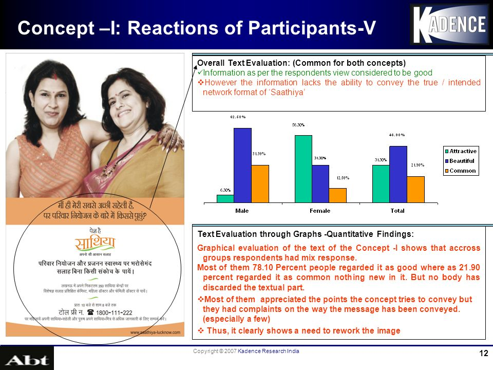 Copyright © 2007 Kadence Research India 12 Concept –I: Reactions of Participants-V Overall Text Evaluation: (Common for both concepts) Information as per the respondents view considered to be good However the information lacks the ability to convey the true / intended network format of Saathiya Text Evaluation through Graphs -Quantitative Findings: Graphical evaluation of the text of the Concept -I shows that accross groups respondents had mix response.