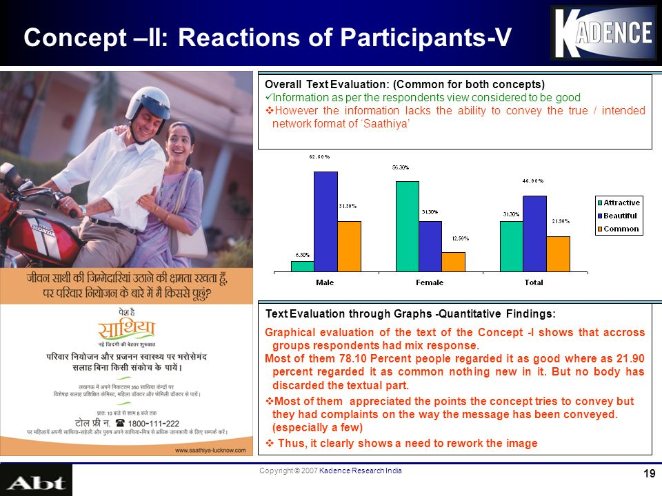 Copyright © 2007 Kadence Research India 19 Concept –II: Reactions of Participants-V Overall Text Evaluation: (Common for both concepts) Information as per the respondents view considered to be good However the information lacks the ability to convey the true / intended network format of Saathiya Text Evaluation through Graphs -Quantitative Findings: Graphical evaluation of the text of the Concept -I shows that accross groups respondents had mix response.