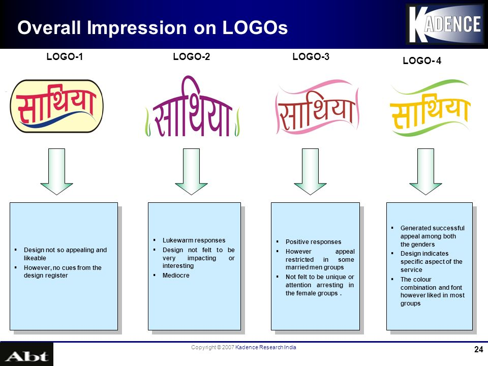 Copyright © 2007 Kadence Research India 24 Overall Impression on LOGOs Design not so appealing and likeable However, no cues from the design register Design not so appealing and likeable However, no cues from the design register Lukewarm responses Design not felt to be very impacting or interesting Mediocre Lukewarm responses Design not felt to be very impacting or interesting Mediocre Positive responses However appeal restricted in some married men groups Not felt to be unique or attention arresting in the female groups.