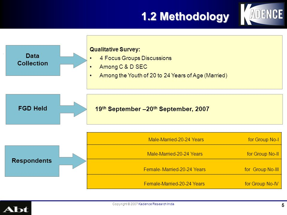 Copyright © 2007 Kadence Research India 5 1.2 Methodology Qualitative Survey: 4 Focus Groups Discussions Among C & D SEC Among the Youth of 20 to 24 Years of Age (Married) Data Collection FGD Held 19 th September –20 th September, 2007 Respondents Male-Married-20-24 Years for Group No-I Male-Married-20-24 Years for Group No-II Female- Married-20-24 Years for Group No-III Female-Married-20-24 Years for Group No-IV
