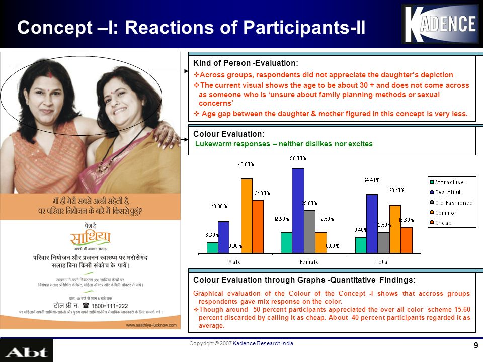 Copyright © 2007 Kadence Research India 20 Concept –I: Suggestions By Participants-VI Suggestions on Text Information : (Timing, Toll free Number…) Need to clarify the word centre as everybody thinks it as there will be independent centres for the counselling purpose.