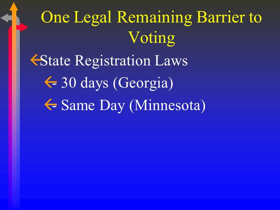 One Legal Remaining Barrier to Voting ßState Registration Laws ß- 30 days (Georgia) ß- Same Day (Minnesota)