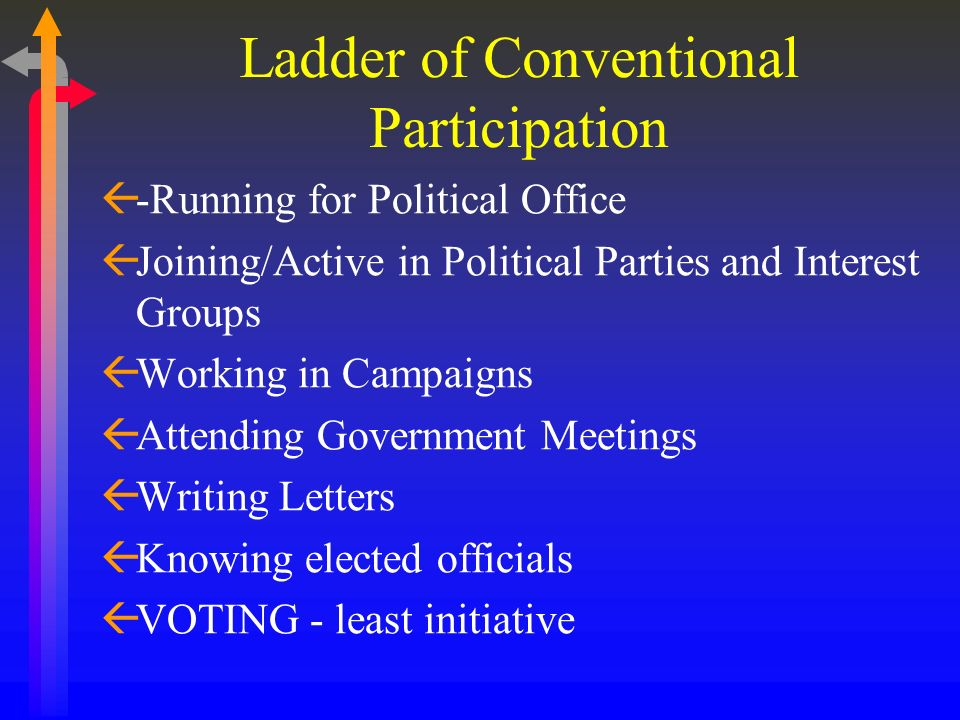 Ladder of Conventional Participation ß-Running for Political Office ßJoining/Active in Political Parties and Interest Groups ßWorking in Campaigns ßAt