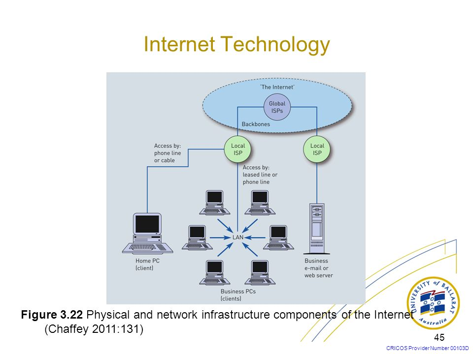 CRICOS Provider Number 00103D 45 Figure 3.22 Physical and network infrastructure components of the Internet (Chaffey 2011:131) Internet Technology