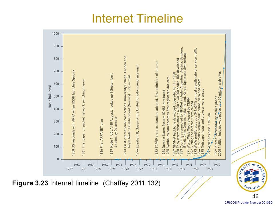 CRICOS Provider Number 00103D 46 Figure 3.23 Internet timeline (Chaffey 2011:132) Internet Timeline