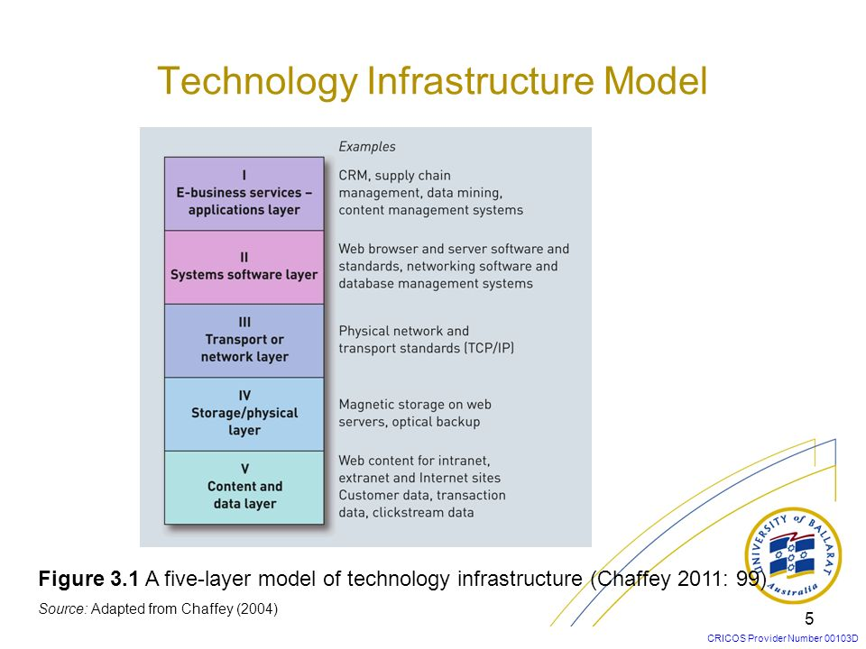 CRICOS Provider Number 00103D 5 Figure 3.1 A five-layer model of technology infrastructure (Chaffey 2011: 99) Source: Adapted from Chaffey (2004) Tech