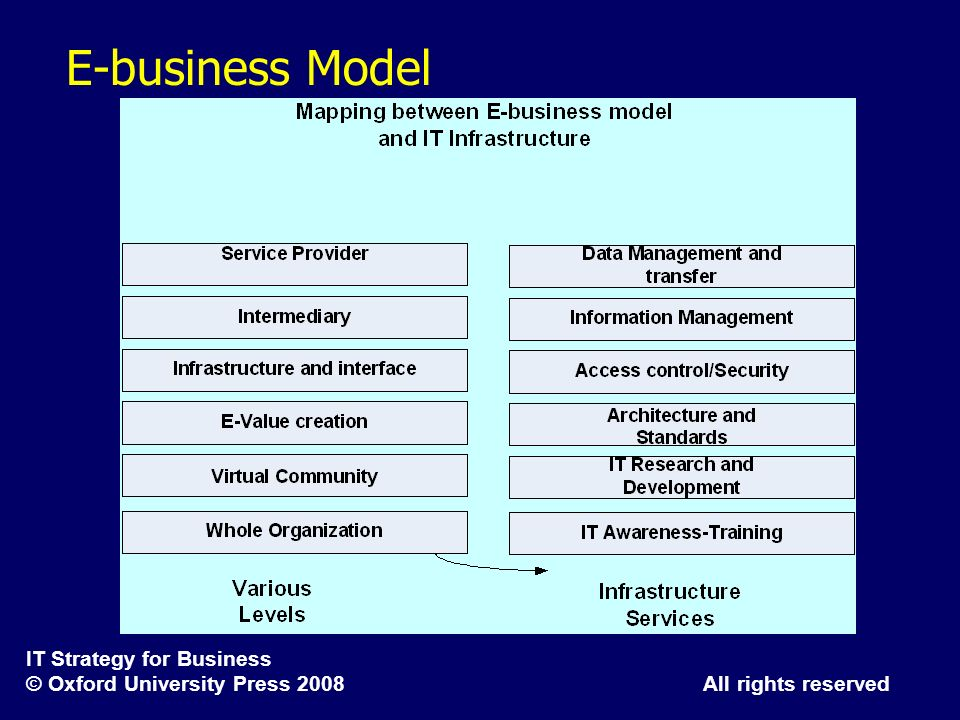 IT Strategy for Business © Oxford University Press 2008 All rights reserved E-business Model
