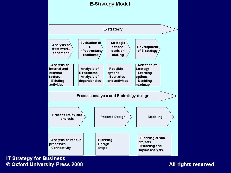 IT Strategy for Business © Oxford University Press 2008 All rights reserved