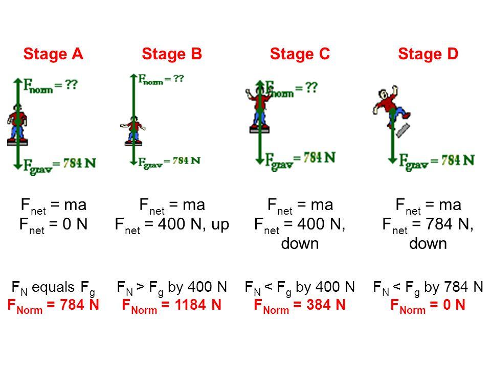 Stage A Stage B Stage C Stage D F net = ma F net = 0 N F net = ma F net = 400 N, up F net = ma F net = 400 N, down F net = ma F net = 784 N, down F N
