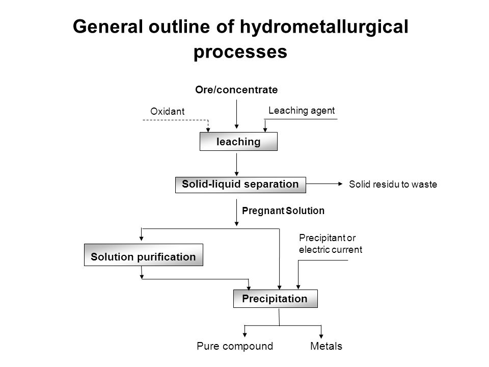 General outline of hydrometallurgical processes Ore/concentrate leaching Solid-liquid separation Solution purification Precipitation Pregnant Solution