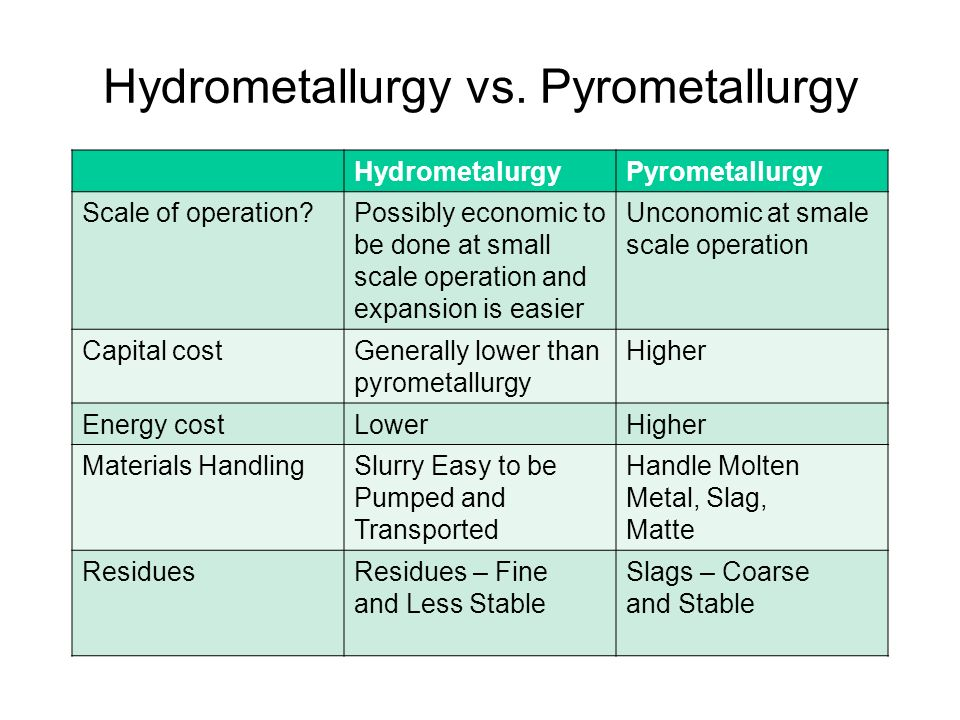 Hydrometallurgy vs. Pyrometallurgy HydrometalurgyPyrometallurgy Scale of operation?Possibly economic to be done at small scale operation and expansion
