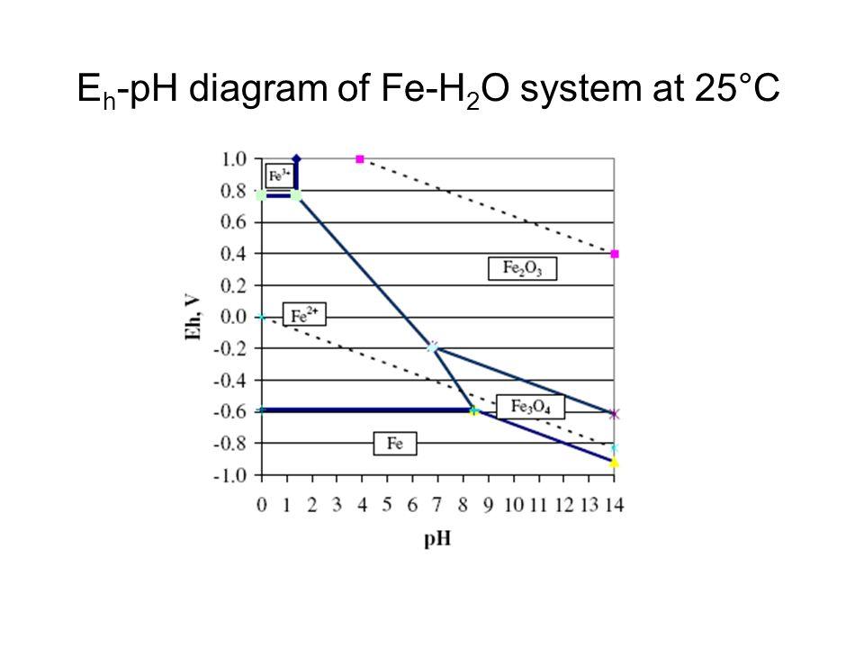 E h -pH diagram of Fe-H 2 O system at 25°C