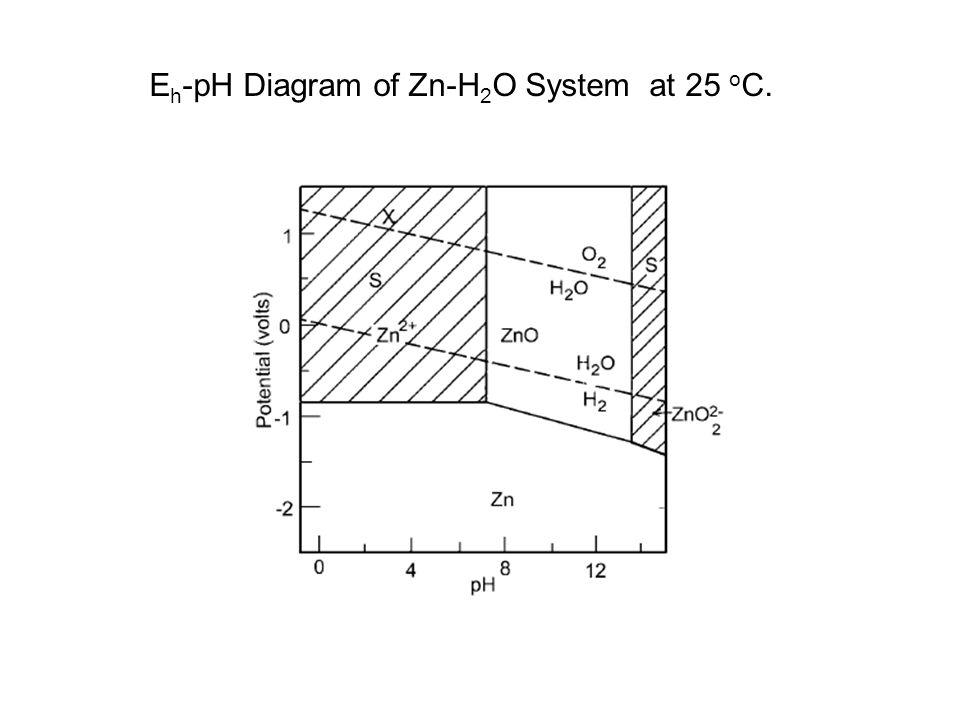 E h -pH Diagram of Zn-H 2 O System at 25 o C.