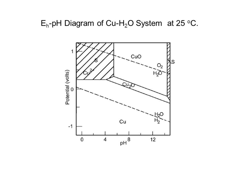 E h -pH Diagram of Cu-H 2 O System at 25 o C.
