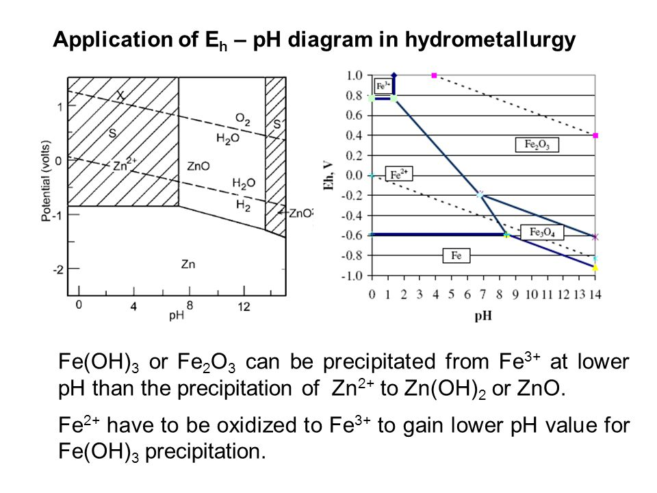 Application of E h – pH diagram in hydrometallurgy Fe(OH) 3 or Fe 2 O 3 can be precipitated from Fe 3+ at lower pH than the precipitation of Zn 2+ to