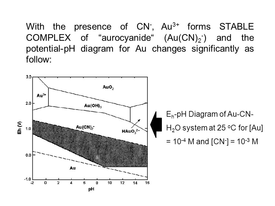 With the presence of CN -, Au 3+ forms STABLE COMPLEX of aurocyanide (Au(CN) 2 - ) and the potential-pH diagram for Au changes significantly as follow