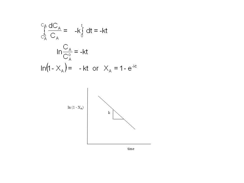 k ln (1 - X A )