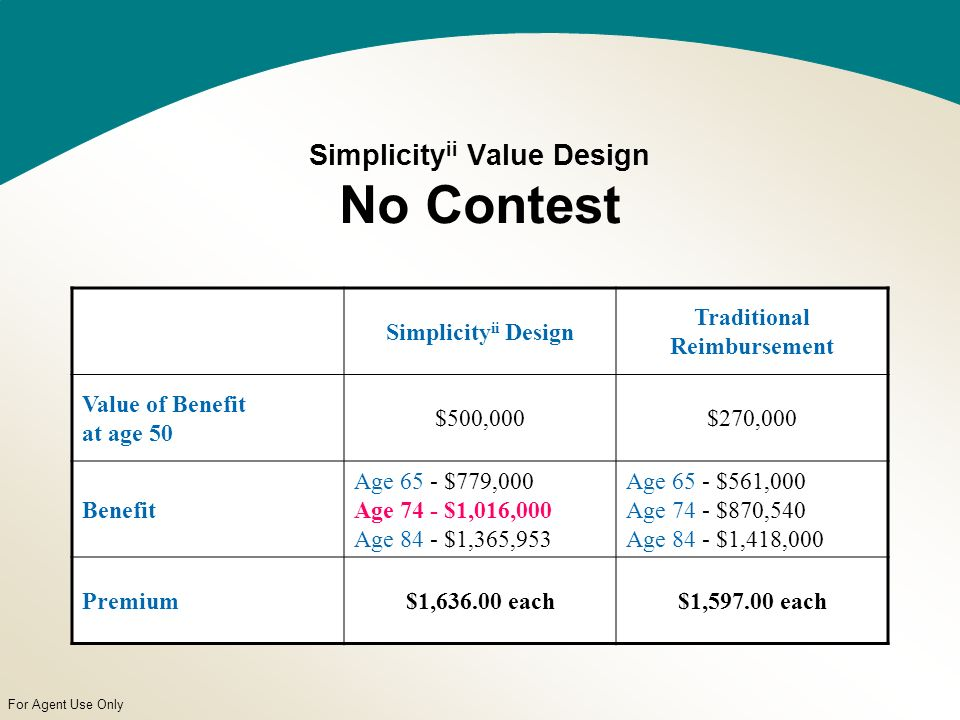 For Agent Use Only Simplicity ii Value Design No Contest Simplicity ii Design Traditional Reimbursement Value of Benefit at age 50 $500,000$270,000 Benefit Age 65 - $779,000 Age 74 - $1,016,000 Age 84 - $1,365,953 Age 65 - $561,000 Age 74 - $870,540 Age 84 - $1,418,000 Premium$1,636.00 each$1,597.00 each