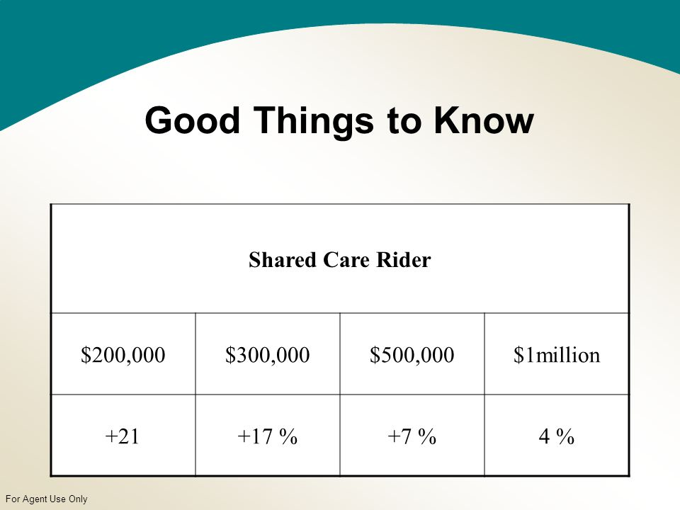 For Agent Use Only Good Things to Know Shared Care Rider $200,000$300,000$500,000$1million +21+17 %+7 %4 %