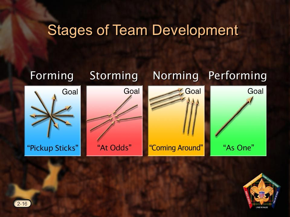 Stages of Team Development 2-16