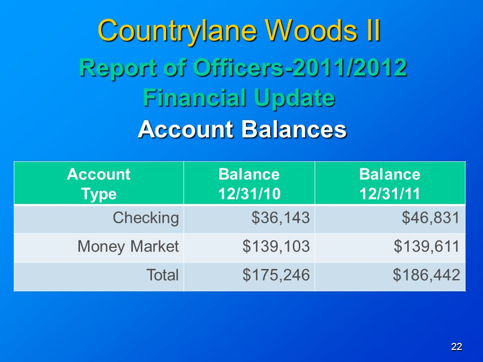 22 Countrylane Woods II Report of Officers-2011/2012 Financial Update Account Balances Account Type Balance 12/31/10 Balance 12/31/11 Checking$36,143$46,831 Money Market$139,103$139,611 Total$175,246$186,442
