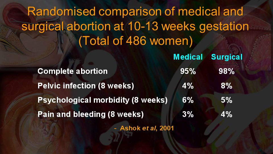 Randomised comparison of medical and surgical abortion at 10-13 weeks gestation (Total of 486 women)